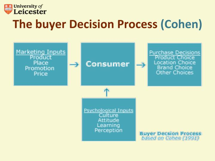 The buyer Decision