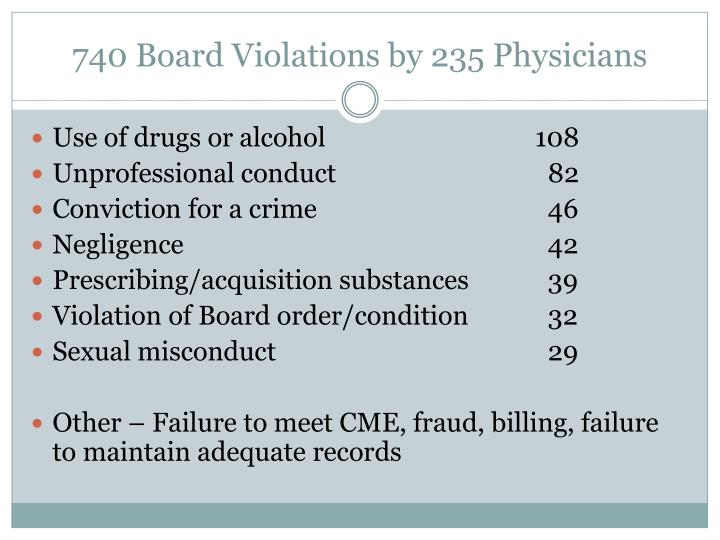 740 Board Violations by 235 Physicians