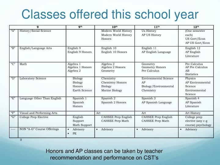 Classes offered this school