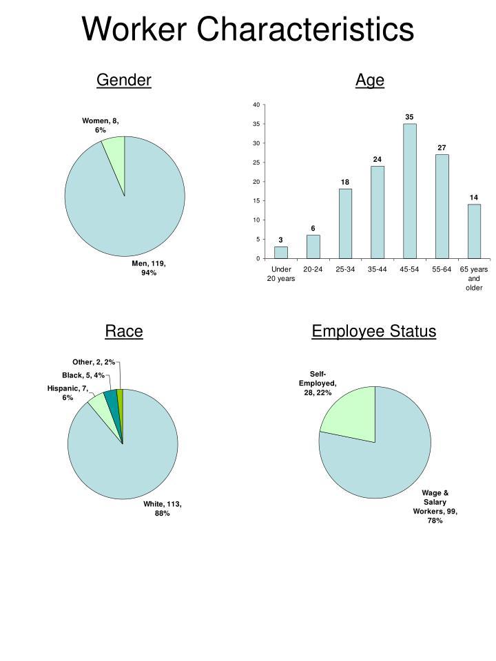 Worker Characteristics