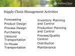 supply chain management activities