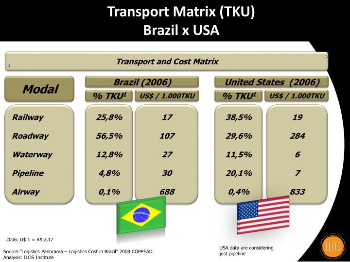 Transport Matrix (TKU)