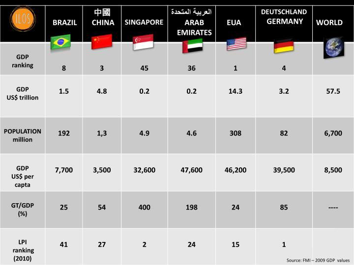 Source: FMI – 2009 GDP
