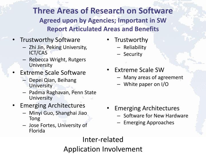 Three Areas of Research on Software