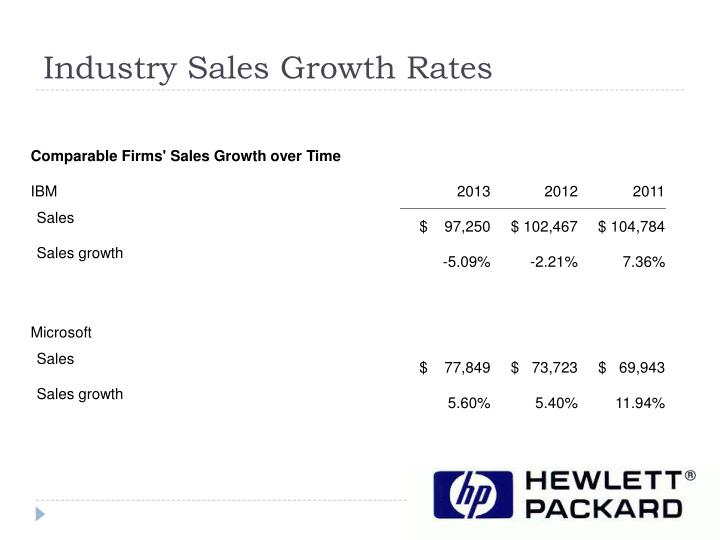 Industry Sales Growth Rates