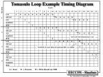 tomasulo loop example timing diagram