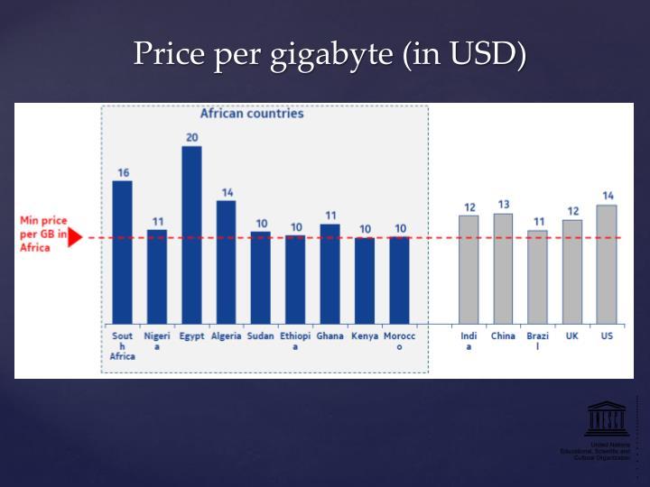 Price per gigabyte (in USD)
