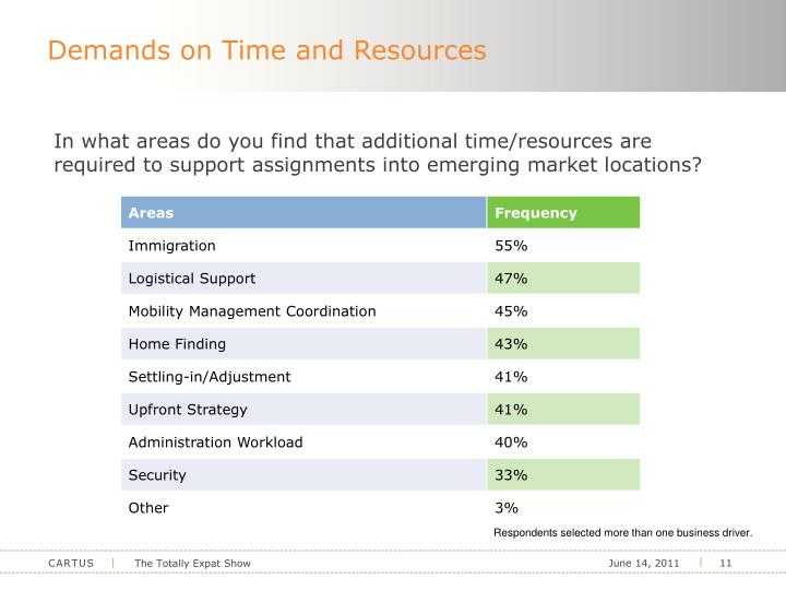 Demands on Time and Resources