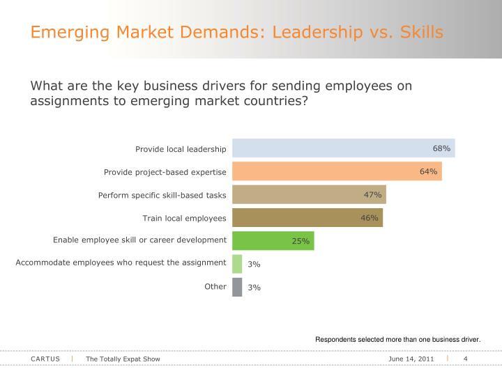 Emerging Market Demands: Leadership vs. Skills