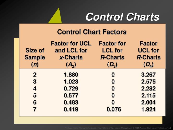 Control Chart Factors