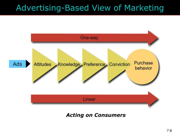Advertising-Based View of Marketing
