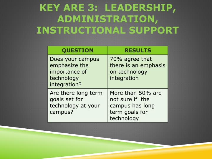 Key are 3:  leadership, administration, instructional support
