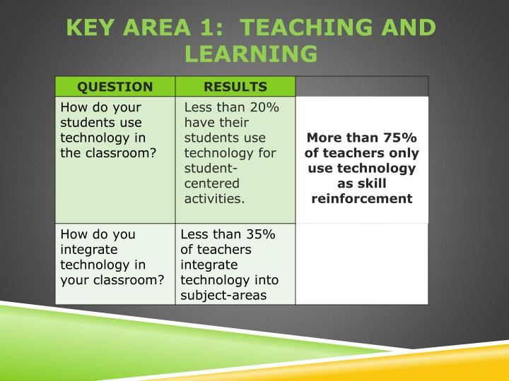 Key area 1:  Teaching and Learning