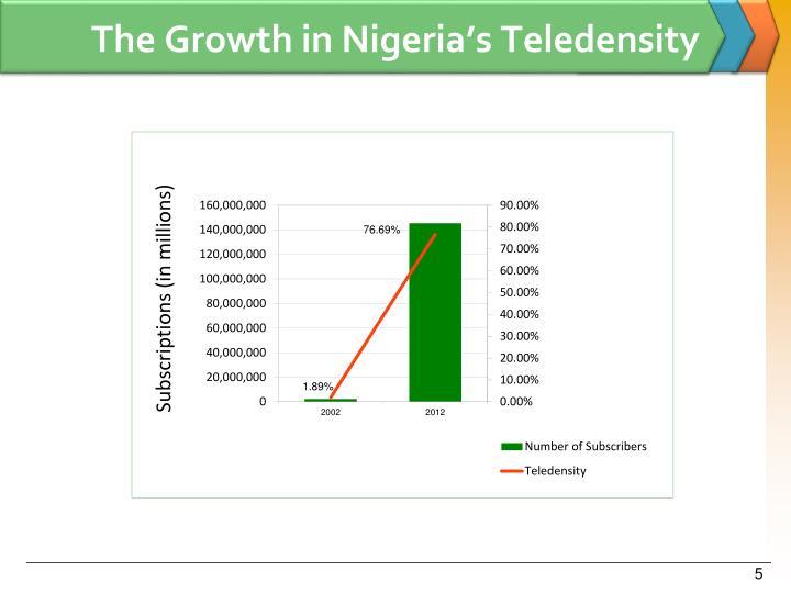 The Growth in Nigeria's Teledensity