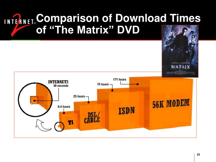 """Comparison of Download Times  of """"The Matrix"""" DVD"""