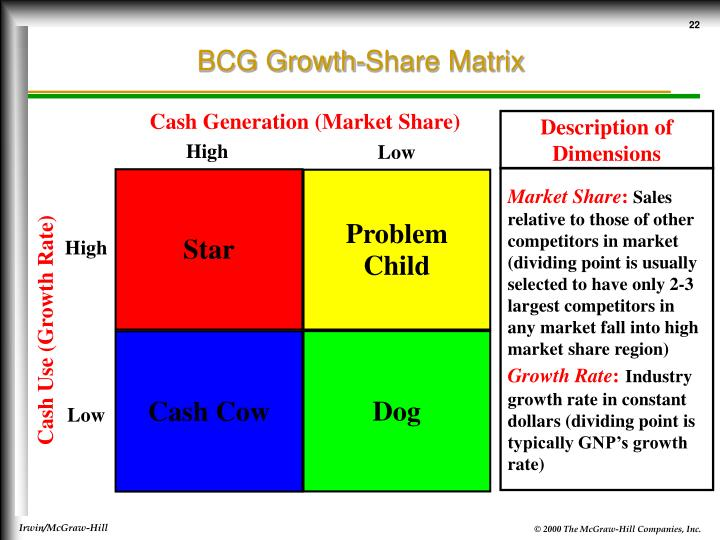 bcg growth share matrix directional policy matrix space pims Space matrix or strategic position and action evaluation matrix is a tool used to formulate the organisation strategy and also used to find its competitive position in the environment space matrix technique uses another two dimensions apart from the one which we discuss above, like industry's stability and financial strength.