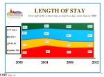 length of stay1