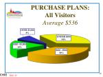 purchase plans all visitors average 536