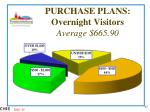 purchase plans overnight visitors average 665 90