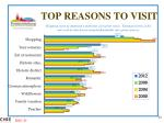 top reasons to visit1