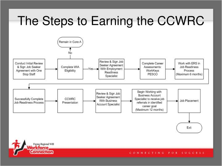 The Steps to Earning the CCWRC