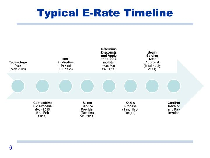 Typical E-Rate Timeline