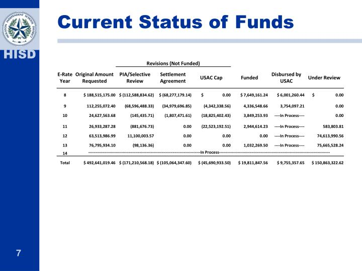 Current Status of Funds