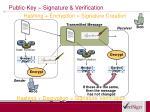 public key signature verification