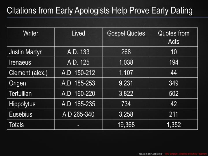 Citations from Early Apologists Help Prove Early Dating