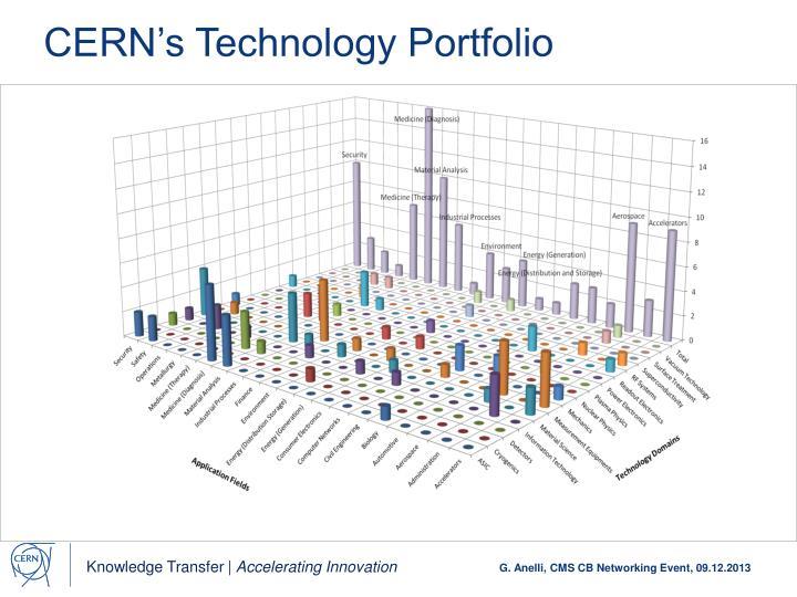 CERN's Technology Portfolio