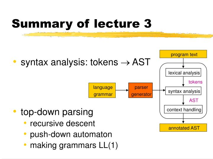 Summary of lecture 3