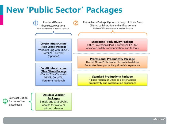 New 'Public Sector' Packages