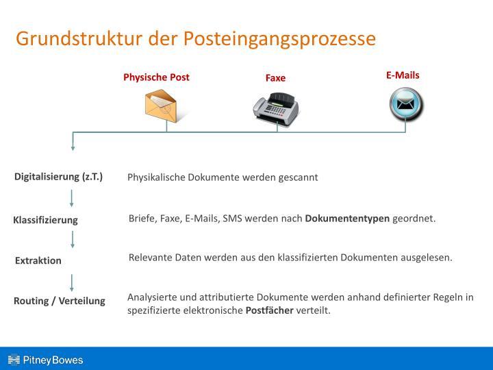 Grundstruktur der Posteingangsprozesse