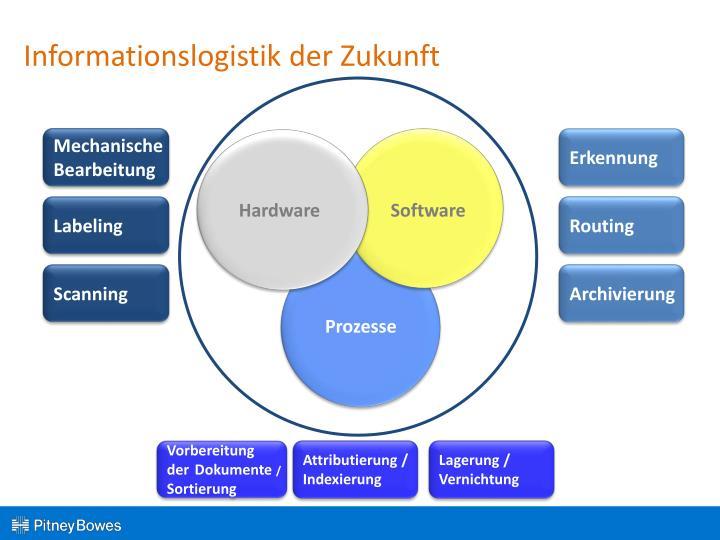 Informationslogistik der Zukunft