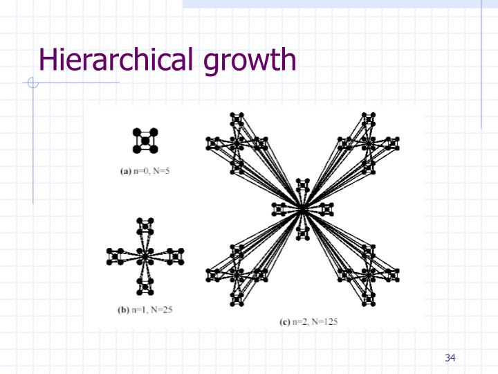 Hierarchical growth
