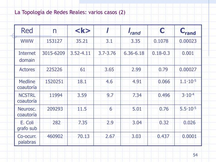 La Topología de Redes Reales: varios casos (2)
