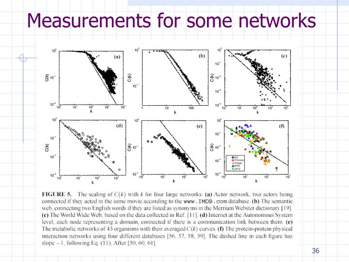 Measurements for some networks
