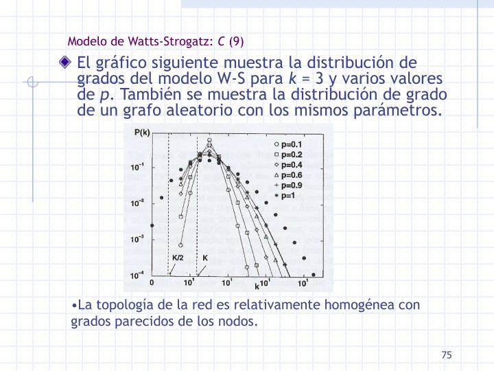 Modelo de Watts-Strogatz: