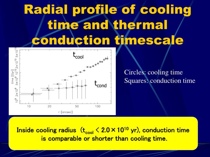 Radial profile of cooling time and thermal conduction timescale