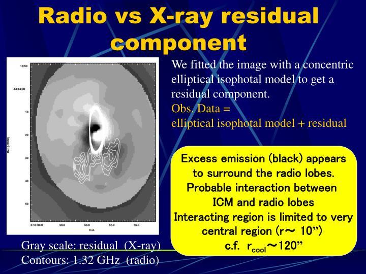 Radio vs X-ray residual component