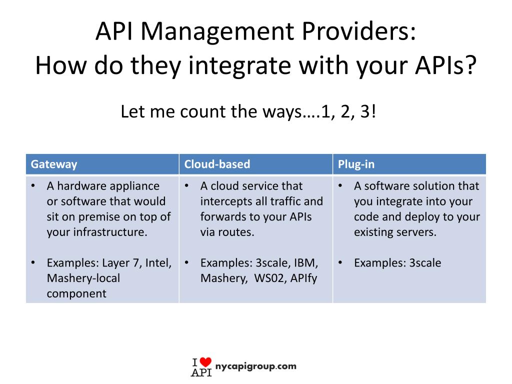 PPT - NYC API Group PowerPoint Presentation - ID:2917861
