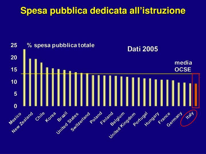 Spesa pubblica dedicata all'istruzione