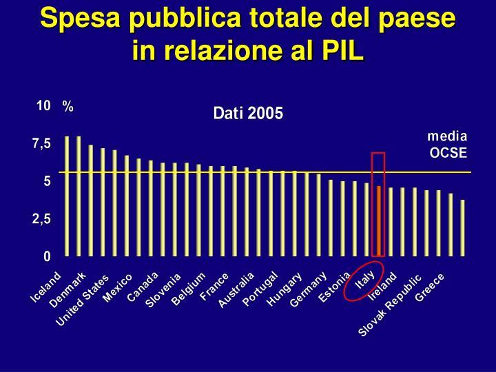 Spesa pubblica totale del paese