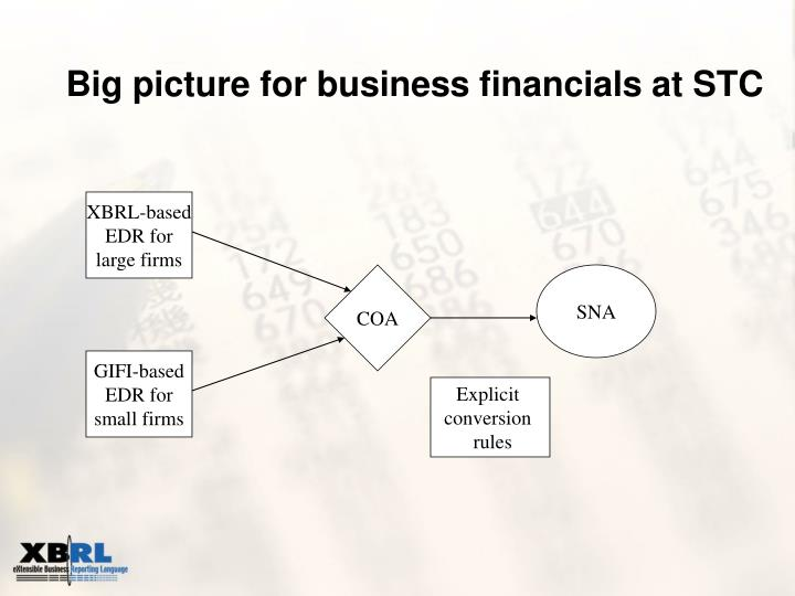 Big picture for business financials at STC