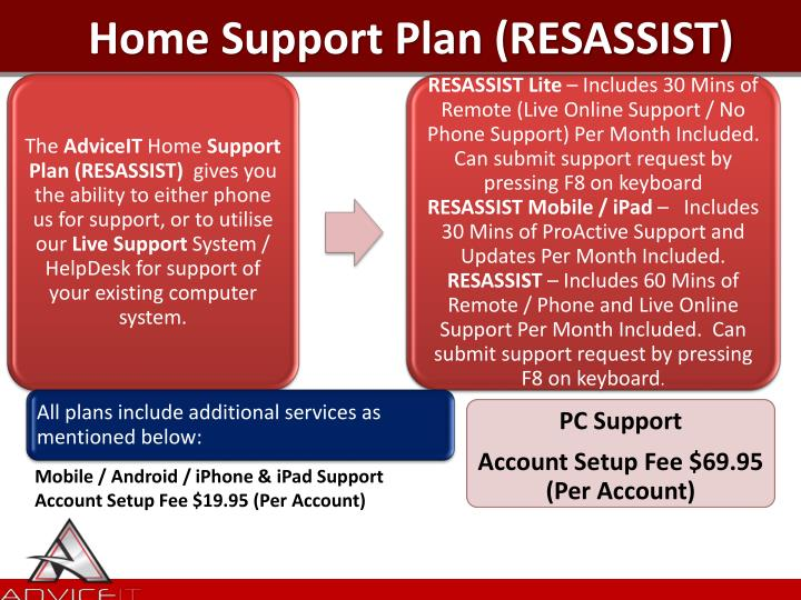 Home Support Plan (RESASSIST)