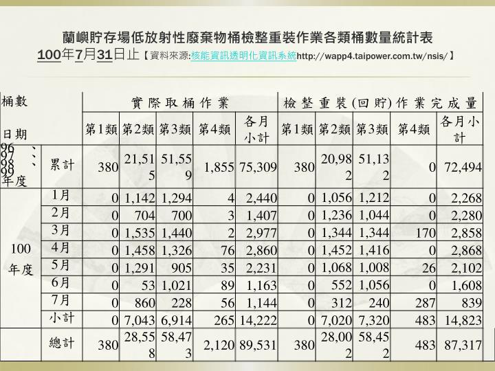 蘭嶼貯存場低放射性廢棄物桶檢整重裝作業各類桶數量統計表