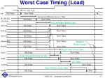 worst case timing load
