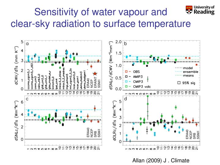 Sensitivity of water vapour and              clear-sky radiation to surface temperature