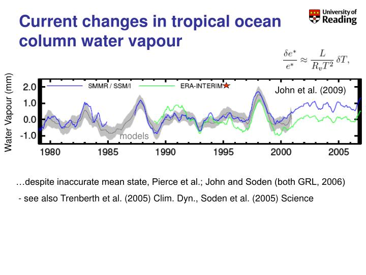 Current changes in tropical ocean column water vapour