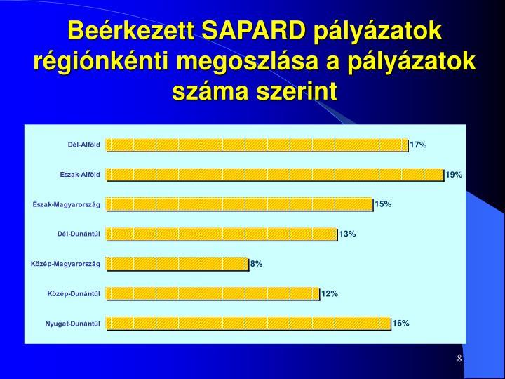 Beérkezett SAPARD pályázatok régiónkénti megoszlása a pályázatok száma szerint